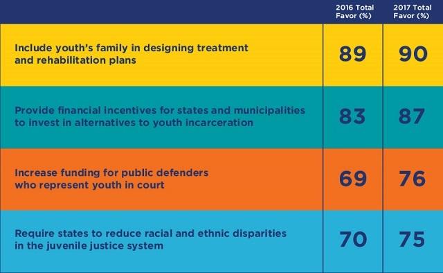 american attitudes towards youth incarceration.jpg