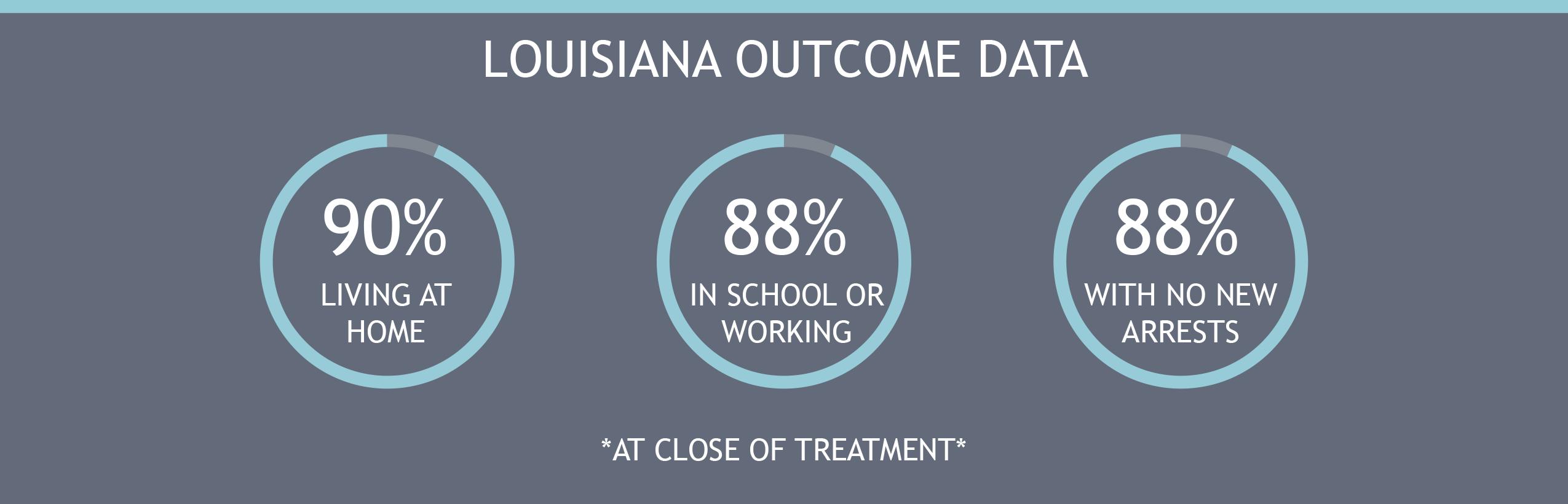 Louisiana outcome data