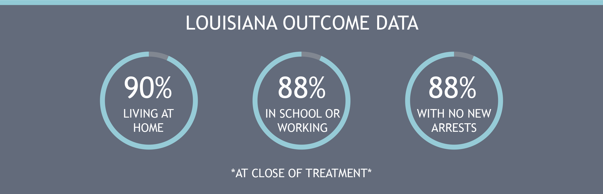 Louisiana outcome data