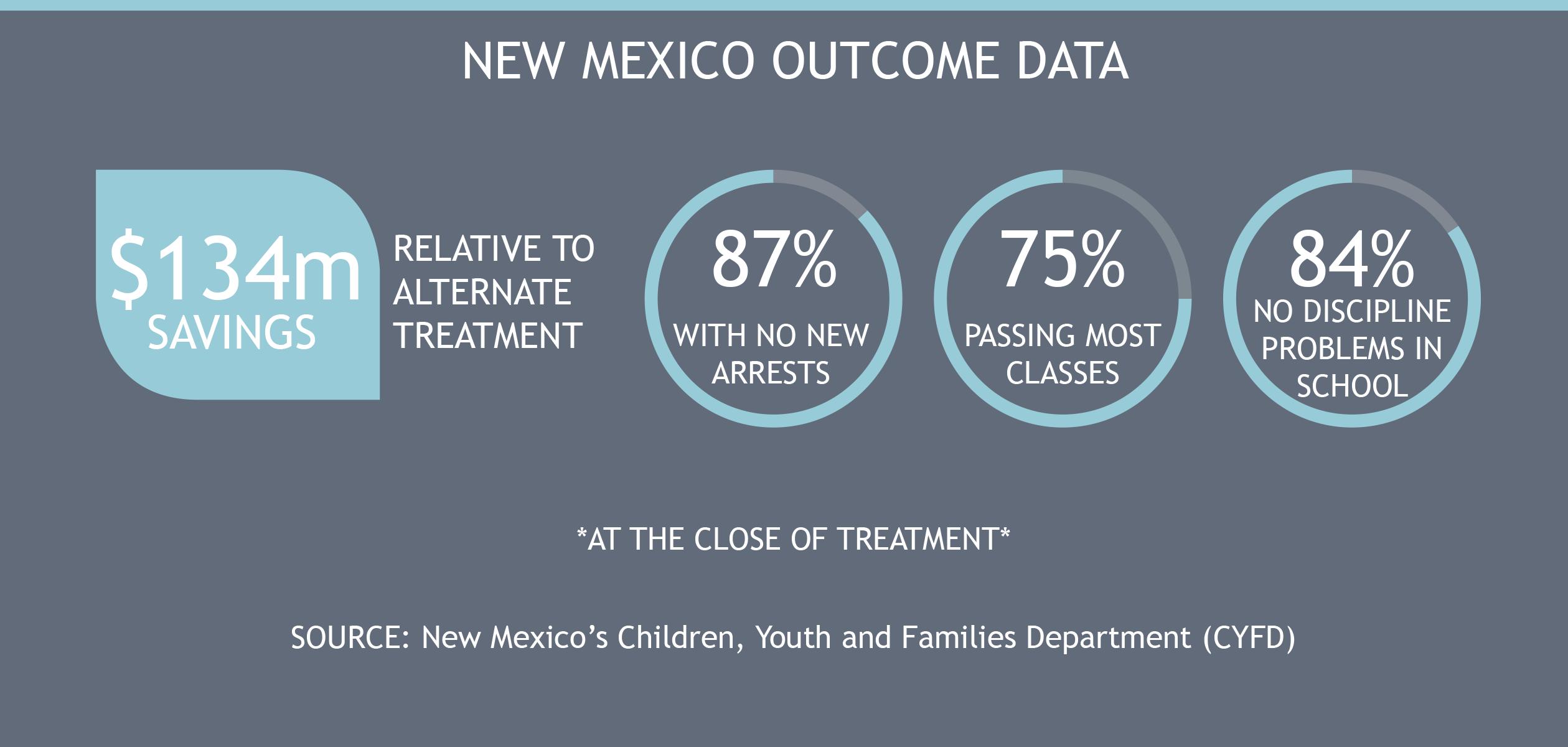 New Mexico Outcome