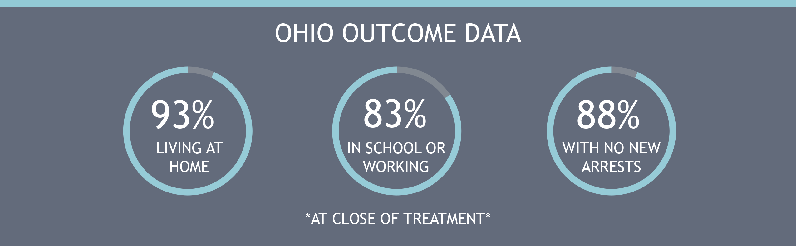 Ohio Outcome Data -1